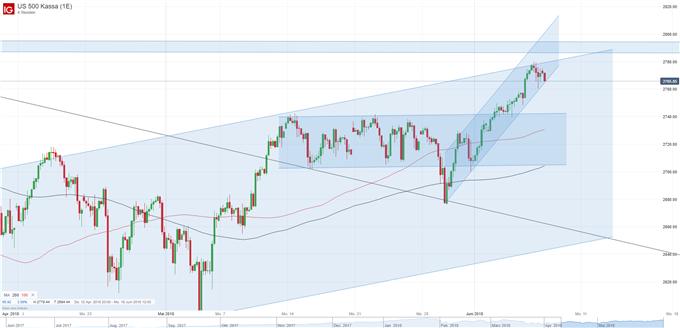 S&P 500 Chart 4H