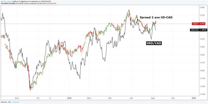 Corrélation spread obligataire et USD/CAD