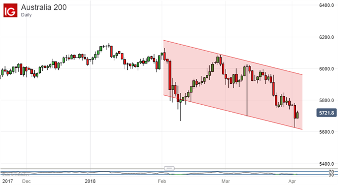 ASX 200 Technical Analysis: Old Super Range Seems Back In Play