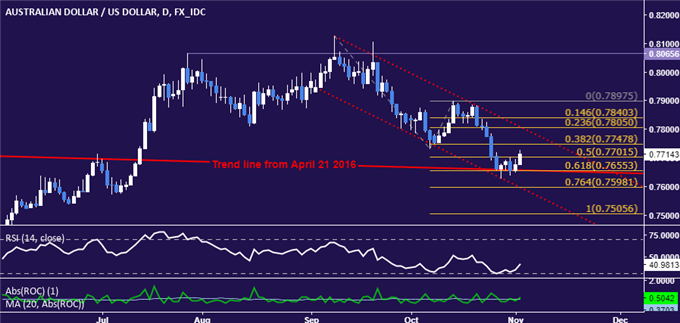 AUD/USD Technical Analysis: All Eyes on Trend-Defining Support