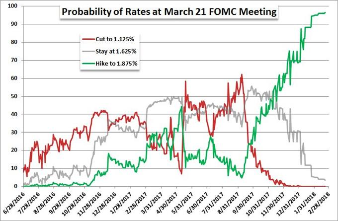 Probability of March 21 Rate Hike According to Fed Funds Futures