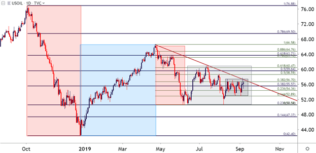 PleaCrude Oil Daily Price Chart