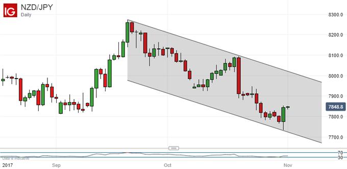 Japanese Yen Technical Analysis: USD/JPY Bulls Remain Hesitant
