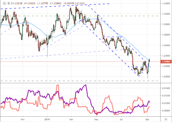 GBPUSD Daily Price Chart with 50-Day Moving Average, 20-Day ATR