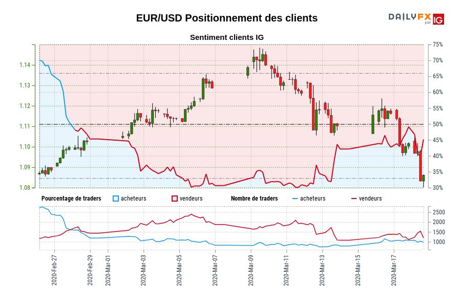 EUR/USD SENTIMENT CLIENT IG : Les traders sont l'achat EUR/USD pour la première fois depuis févr. 28, 2020 quand EUR/USD se négocié à 1,10.