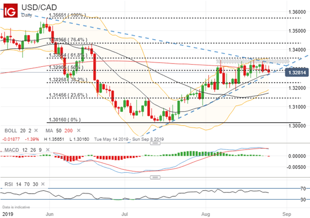 USDCAD Price Chart Technical Analysis