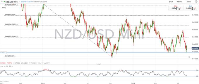 Gráfico diario NZD/USD - 06/08/2019