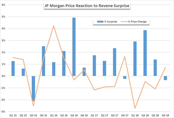 JP Morgan stock price chart on earnings release