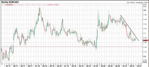 Short EUR/CAD on Central Bank Differences: Q3 Top Trading Opportunities