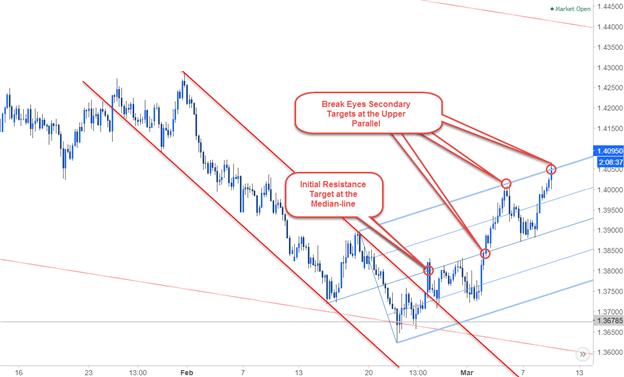 Multi-Timeframe Analysis on EUR/AUD 240min Chart