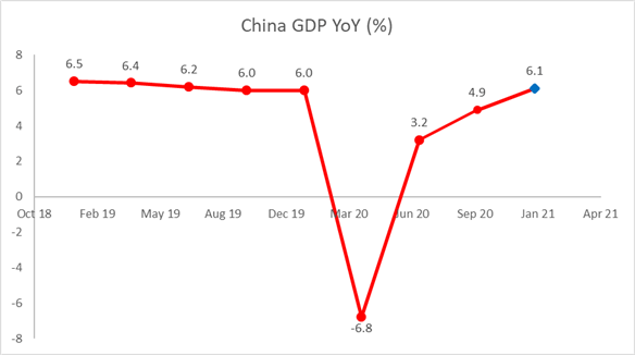 Dow, Hang Seng, ASX 200 Outlook: China Q4 GDP, Stronger USD in Focus