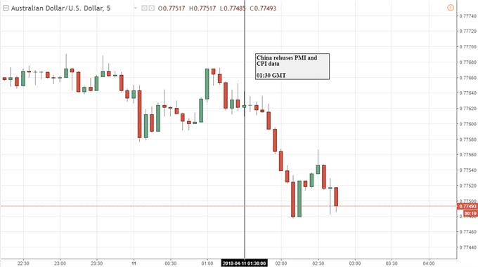 Australian Dollar Ignores China CPI Miss Amidst Trade Tensions