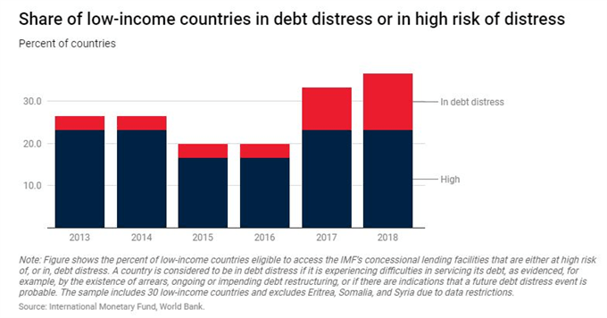 emerging market debt in 2019