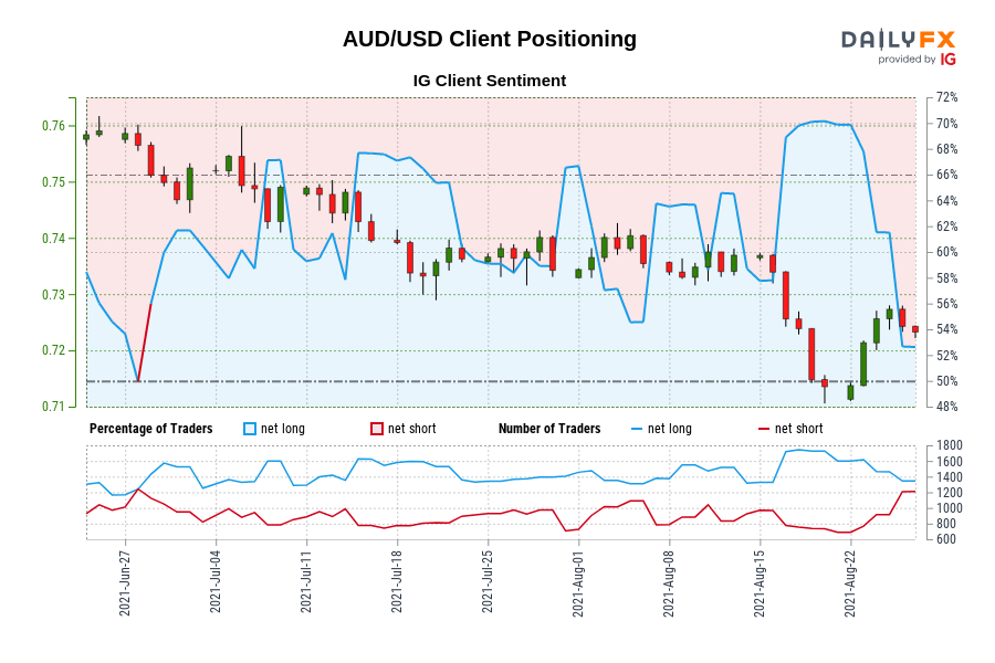 Our data shows traders are now net-short AUD/USD for the first time since Jun 29, 2021 when AUD/USD traded near 0.75.
