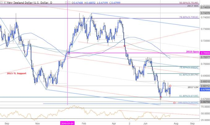 NZD/USD Daily Price Chart
