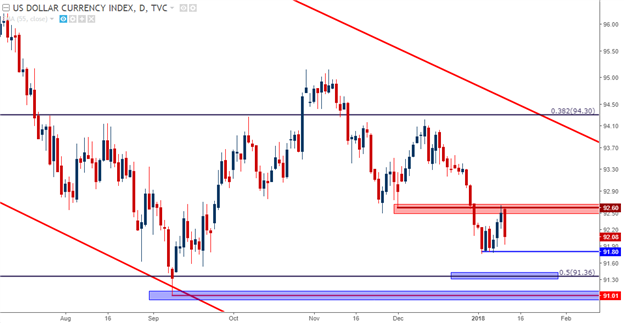 USD Daily with Longer-Term Support Structure
