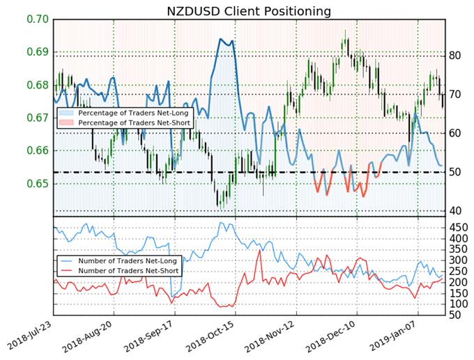 اتجاه أسعار الدولار النيوزلندي مقابل الأمريكي حسب مؤشر ميول التداول