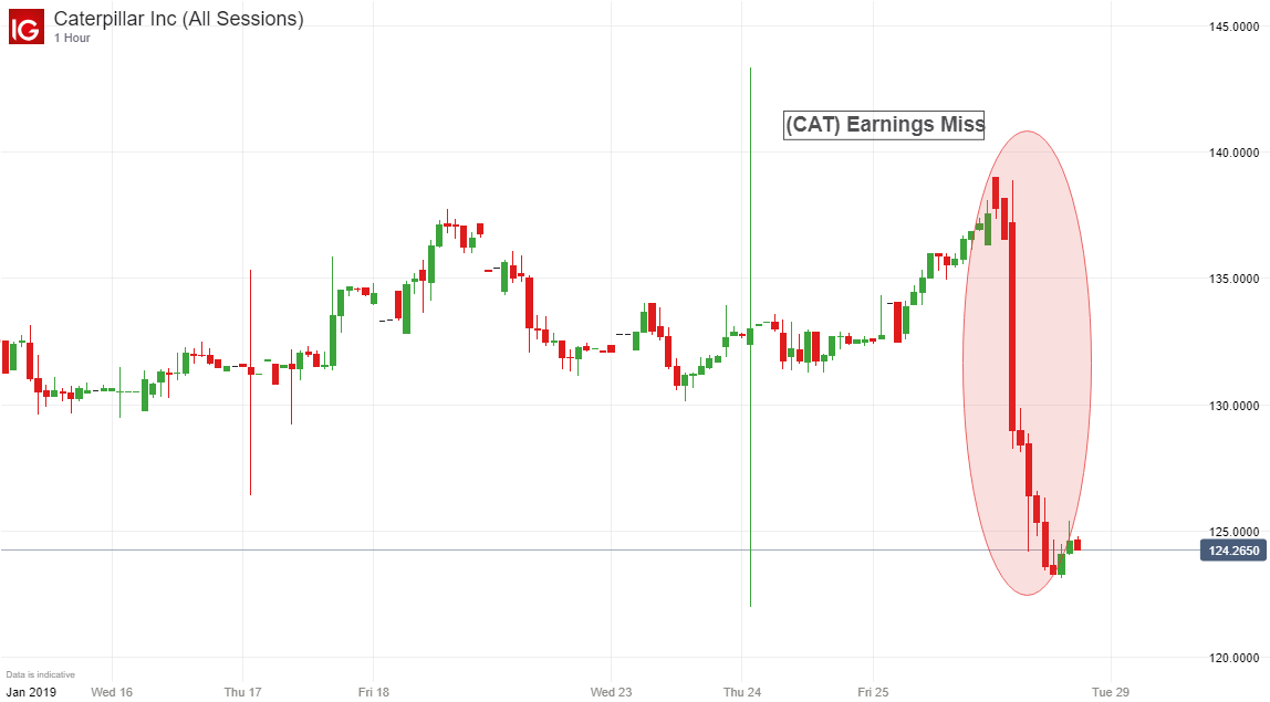 caterpillar stock price (cat), 1 – hour timeframe january 15th – january  28th (chart 1)
