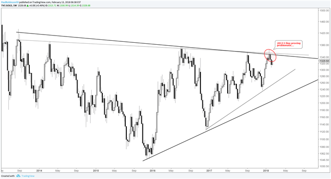 Gold weekly price chart at 2013 trend-line