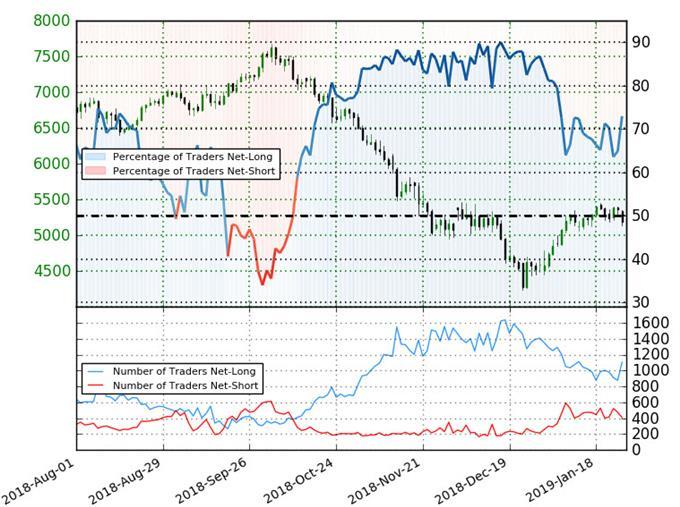 Crude Oil Trader Sentiment
