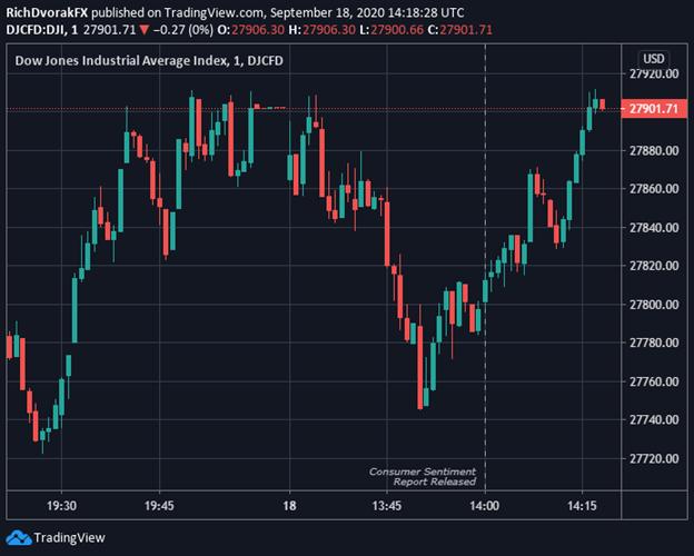 Dow Jones Index Price Chart Stock Market Outlook