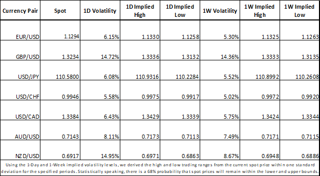 Currency Volatility Implied for USD, EUR, JPY, CAD, NZD, AUD, CHF Major Currency Pairs