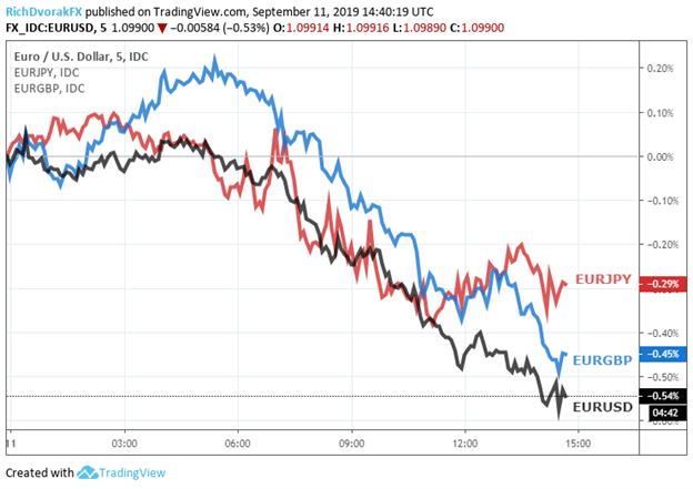Euro Price Chart Sinks Ahead of September ECB Meeting