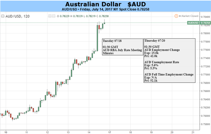 Australian Dollar: More Gains May Be Too Much to Ask