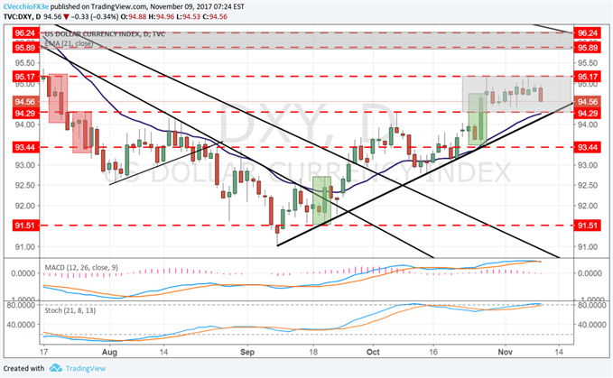 DXY Index Eying Test of Two-Week Range Lows