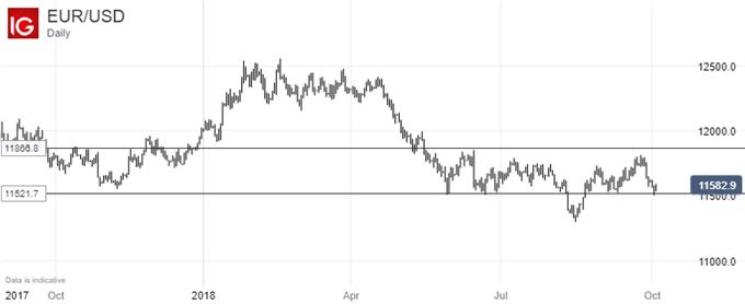Still Biased Lower; Euro Vs US Dollar, Daily Chart