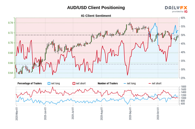 Australian Dollar Capped By Resistance Ahead of Q3 Inflation Data