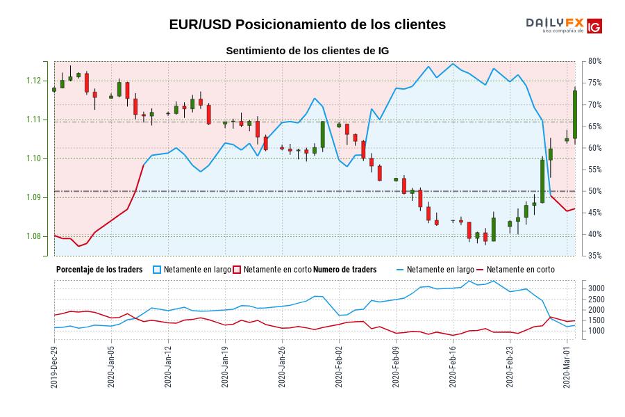 Sentimiento (EUR/USD): Los clientes de IG mantienen su menor nivel de posiciones largas netas en EUR/USD desde ene. 02 cuando la cotización se ubicaba en 1,12.