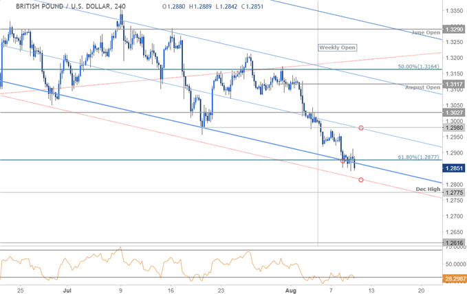 GBP/USD 240min Price Chart