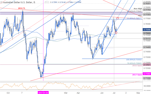 AUD/USD Technical Analysis: Price Testing Key Slope Support