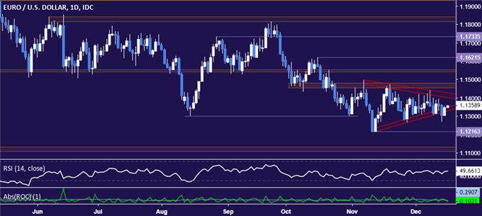 Euro vs US Dollar chart - daily