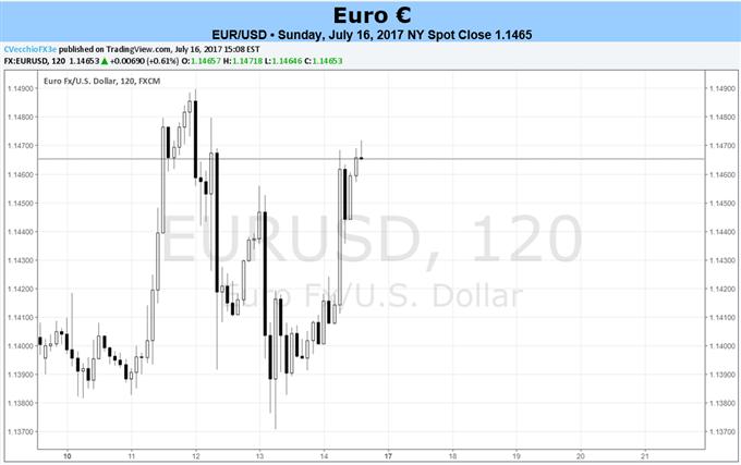 EZB belässt Zinsen unverändert - Euro wartet jetzt auf Draghi