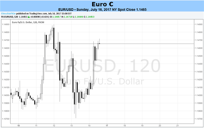 Euro Waits for Draghi as ECB to Keep Rates Unchanged