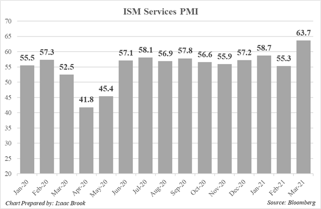 ISM, ISM Services, ISM Services PMI