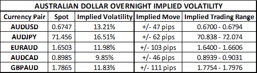 Australian Dollar Price Volatility Implied Ahead of July Employment Change Report