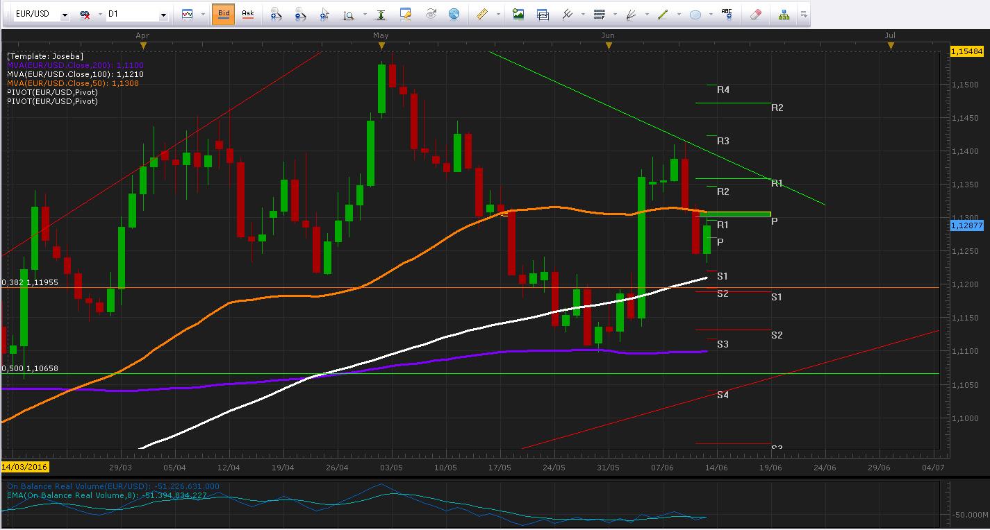 EUR/USD busca recuperar los 1.13000 previo al FOMC