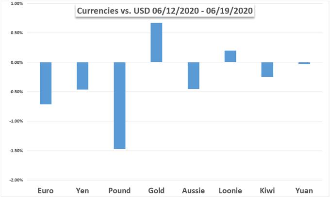 Markets Week Ahead: S&P 500, Dow Jones, Gold Prices, US Dollar, USD/MXN