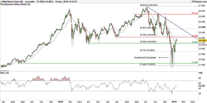 Cours du Dow Jones en données journalières