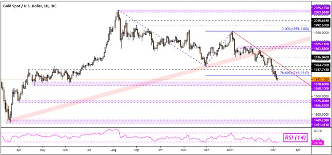 Gold Prices at Risk as Crude Oil Benefits from Surprise OPEC+ Output Hold