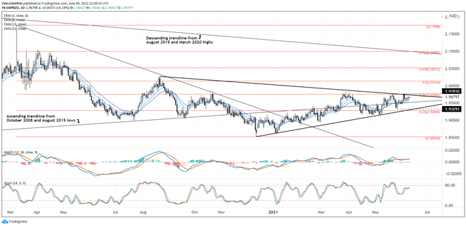 Sterling technical analysis: GBP / AUD, GBP / CAD, GBP / NZD rate