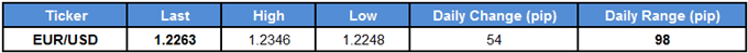 EURUSD Snaps Narrow Range on Powell Testimony Euro Zone CPI on Tap body Screen Shot 080 - EUR/USD Snaps Narrow Range on Powell Testimony; Euro-Zone CPI on Tap