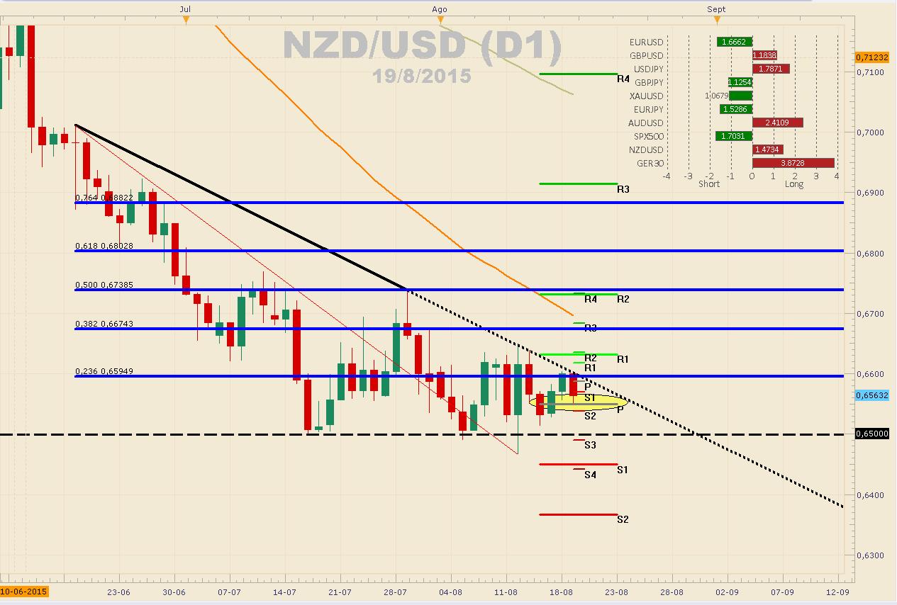 NZDUSD testea soporte en $0.65492 – Próximo soporte en $0.6500.