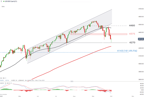 SPX (S&P 500) Confirms the Largest Monthly Sell-off Since March 2020