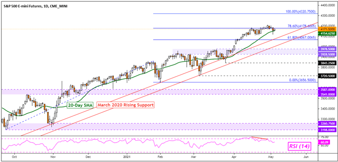 S&P 500, DAX 30, FTSE 100 Outlook: Rising Long Bets Hint Prices May Turn Lower