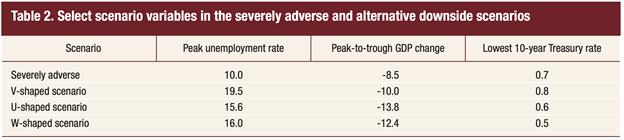 Select scenario variables in the severely adverse scenarios FED
