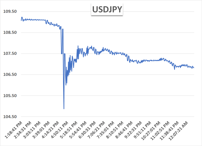 USDJPY flash crash chart